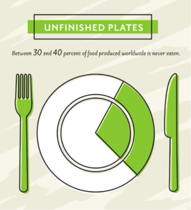 Unfinished Plates Infographic