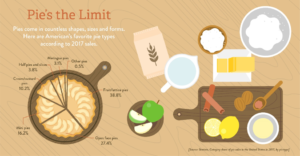 Pie ingredients infographic